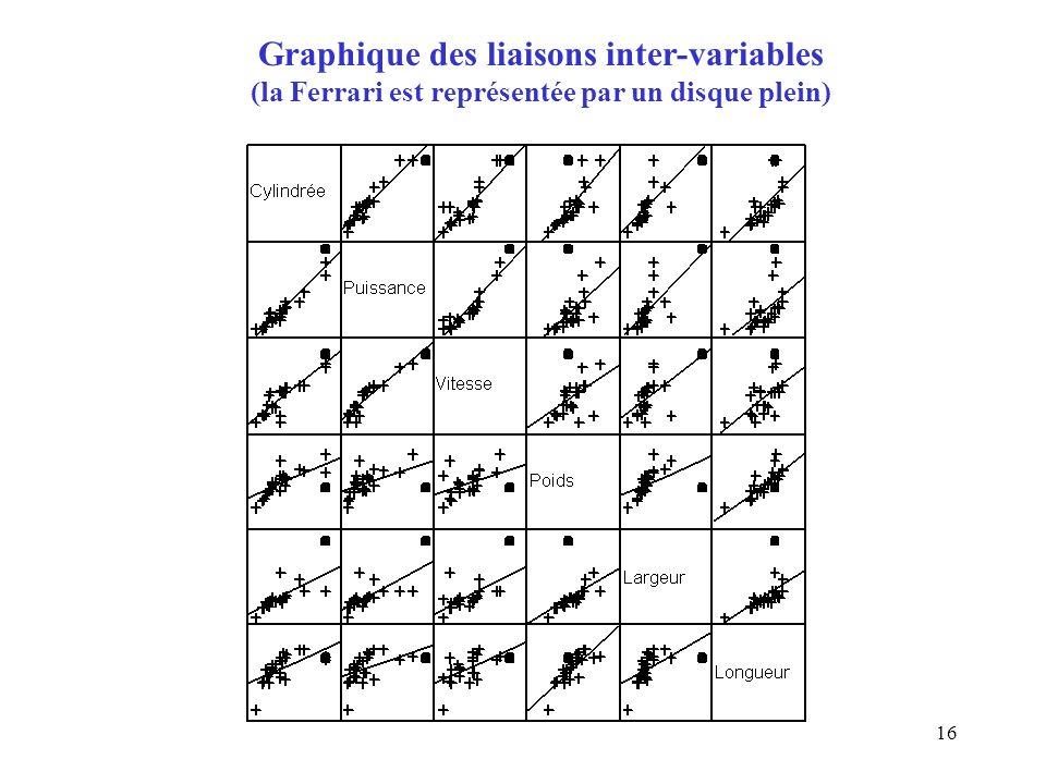 Graphique des liaisons inter-variables