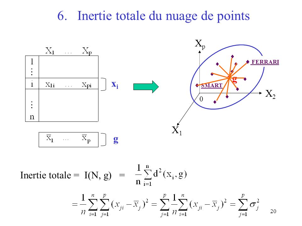 6. Inertie totale du nuage de points