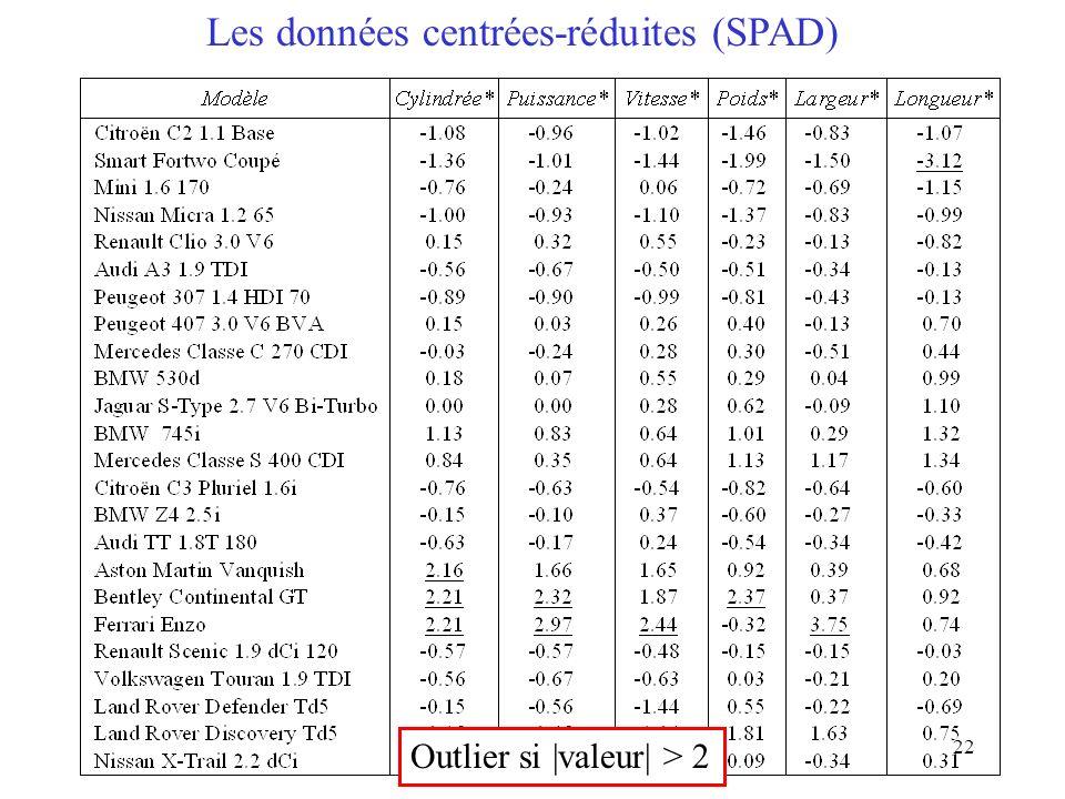 Les données centrées-réduites (SPAD)