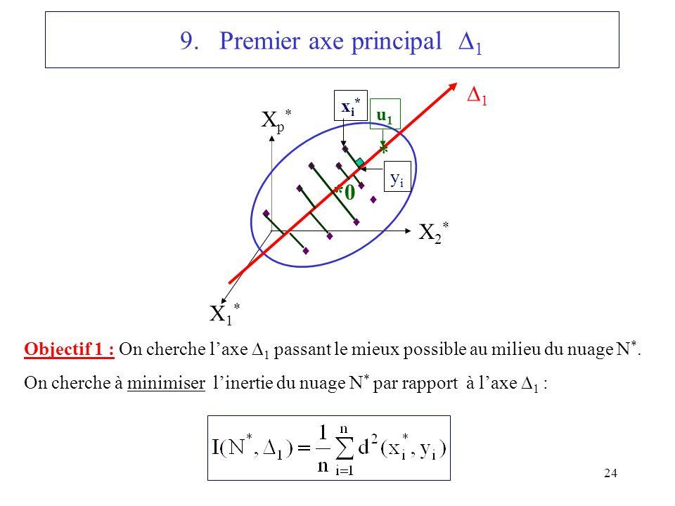 9. Premier axe principal 1