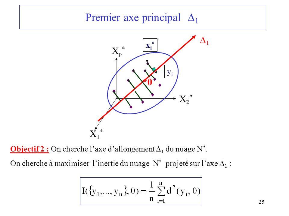 Premier axe principal 1