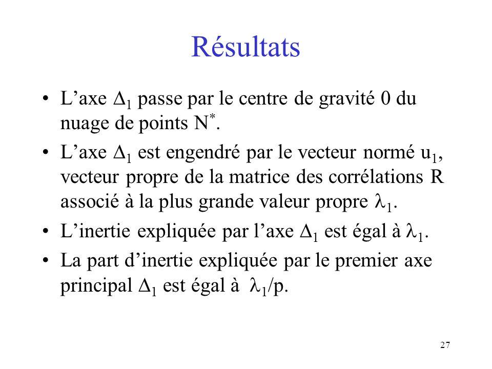 Résultats L'axe 1 passe par le centre de gravité 0 du nuage de points N*.