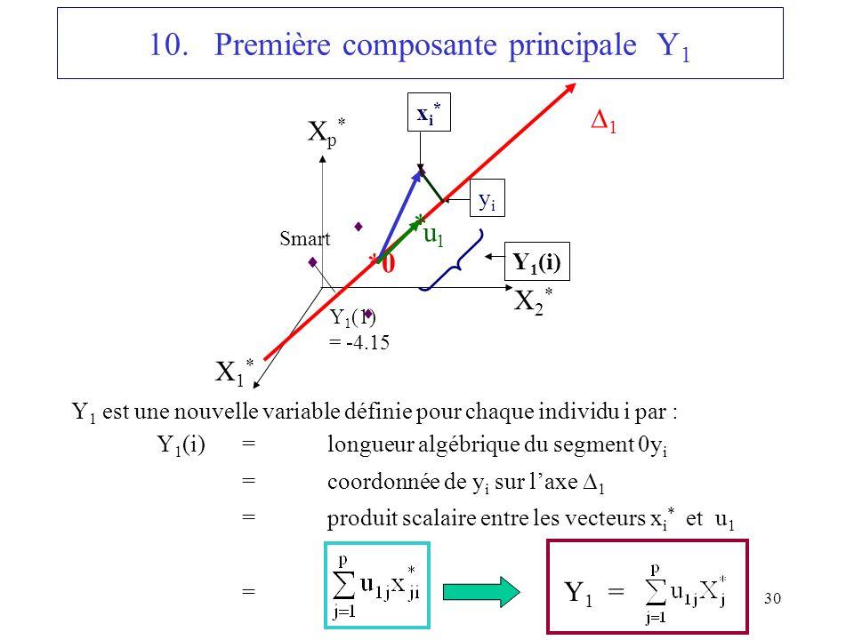 10. Première composante principale Y1