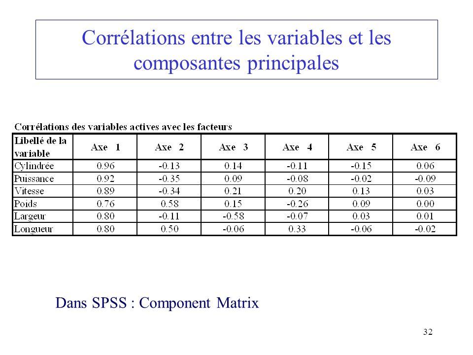 Corrélations entre les variables et les composantes principales