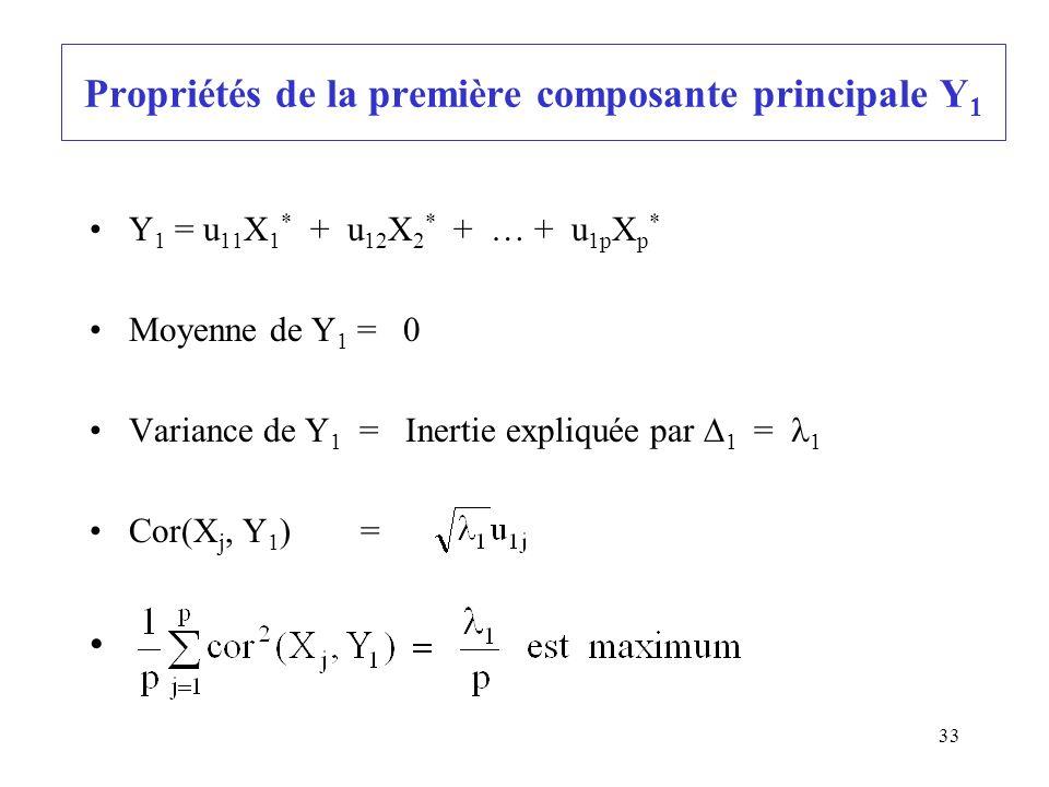 Propriétés de la première composante principale Y1