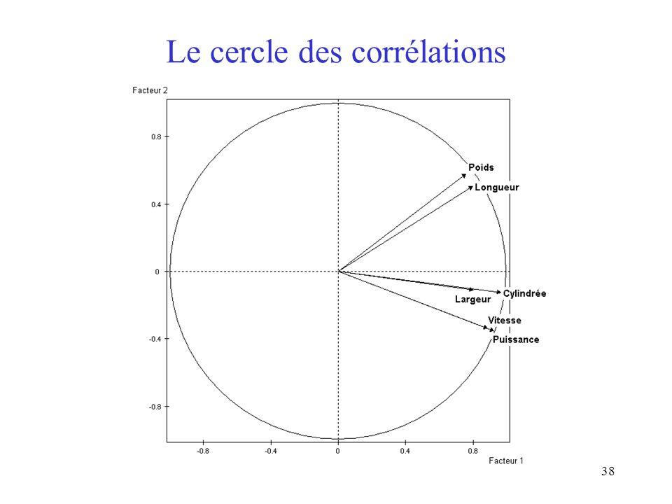 Le cercle des corrélations