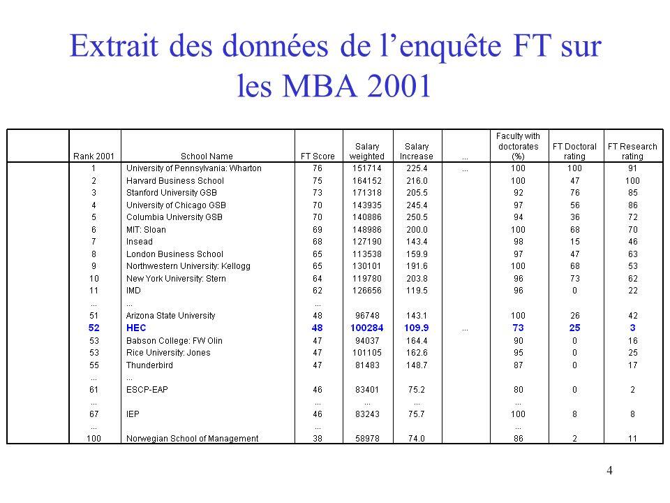 Extrait des données de l'enquête FT sur les MBA 2001