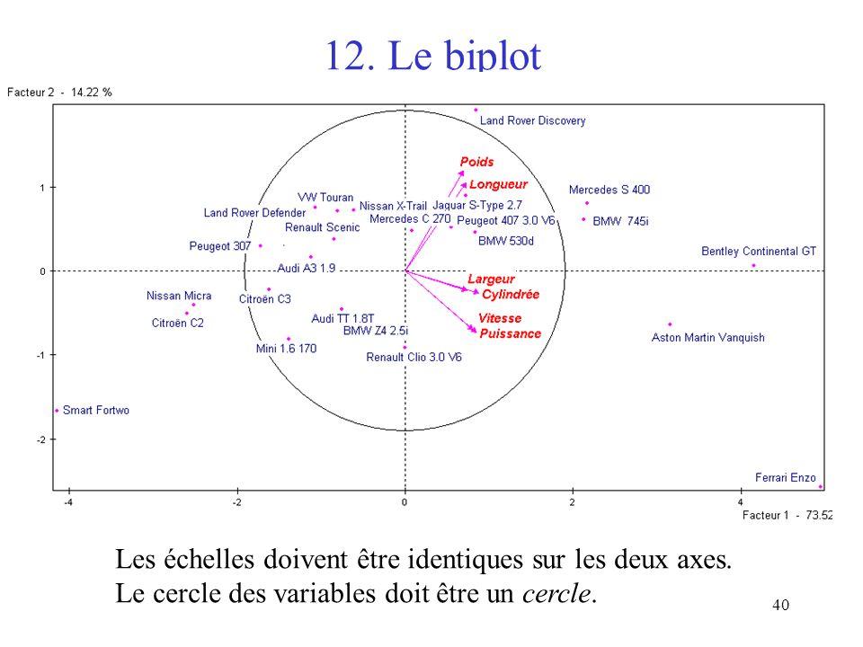 12. Le biplot Les échelles doivent être identiques sur les deux axes.