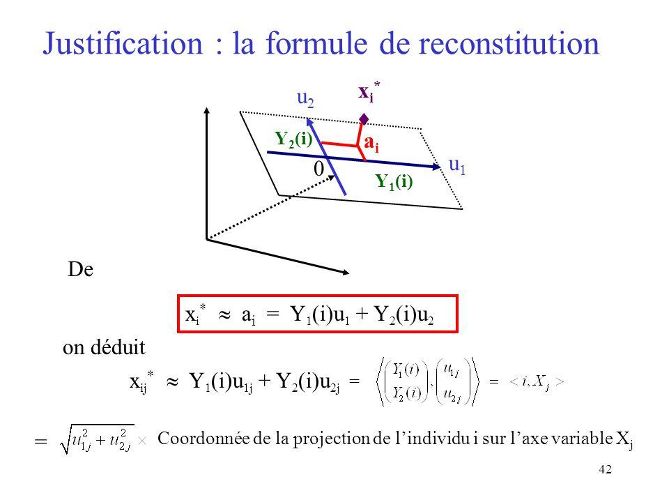 Justification : la formule de reconstitution
