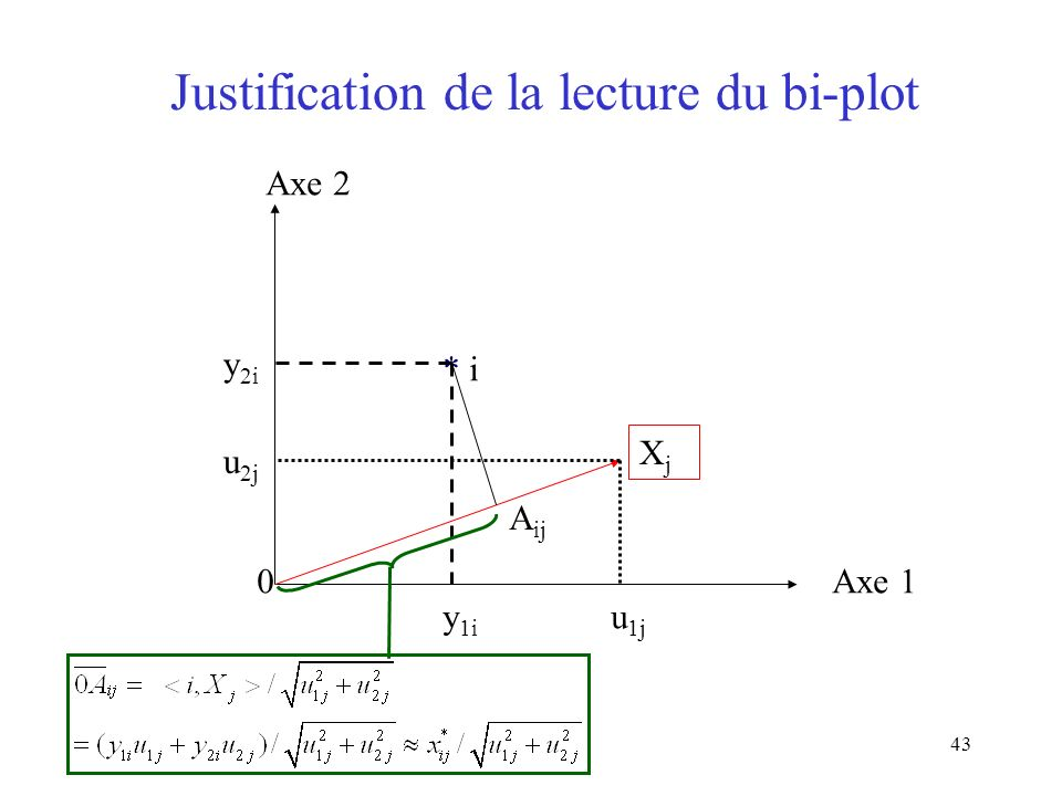 Justification de la lecture du bi-plot