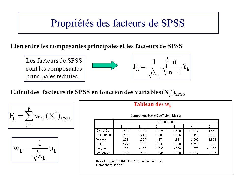 Propriétés des facteurs de SPSS