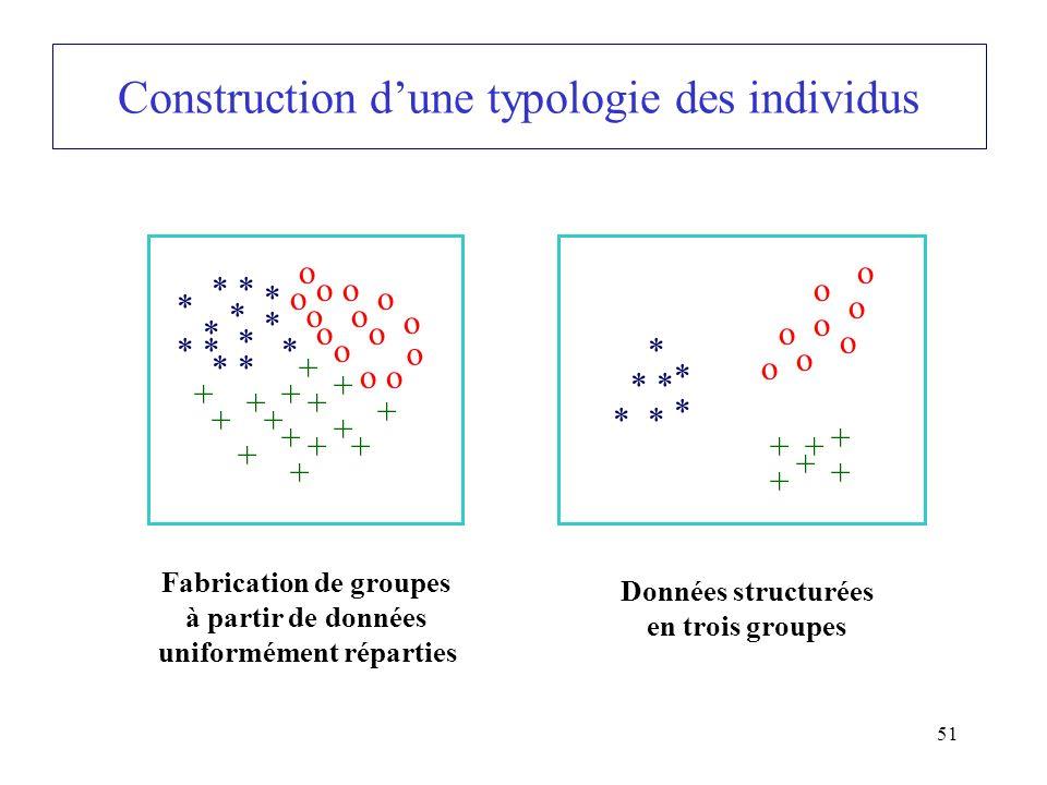 Construction d'une typologie des individus