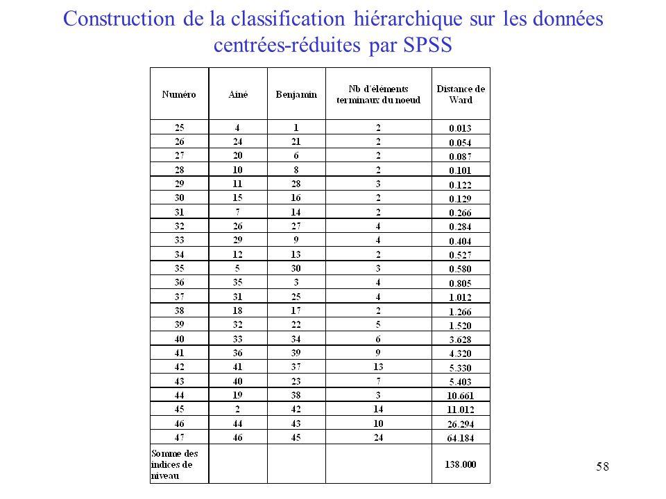 Construction de la classification hiérarchique sur les données centrées-réduites par SPSS