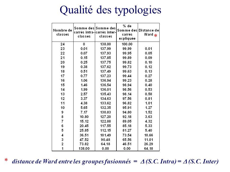 Qualité des typologies