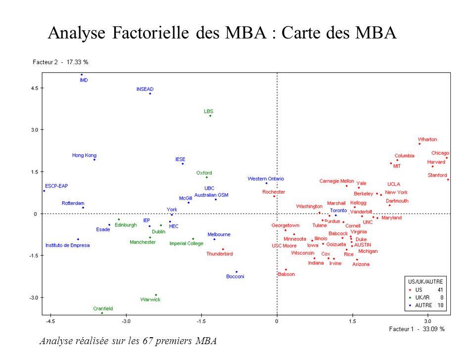 Analyse Factorielle des MBA : Carte des MBA