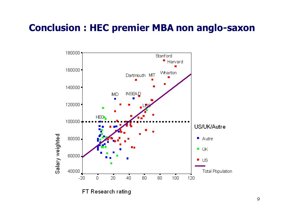 Conclusion : HEC premier MBA non anglo-saxon