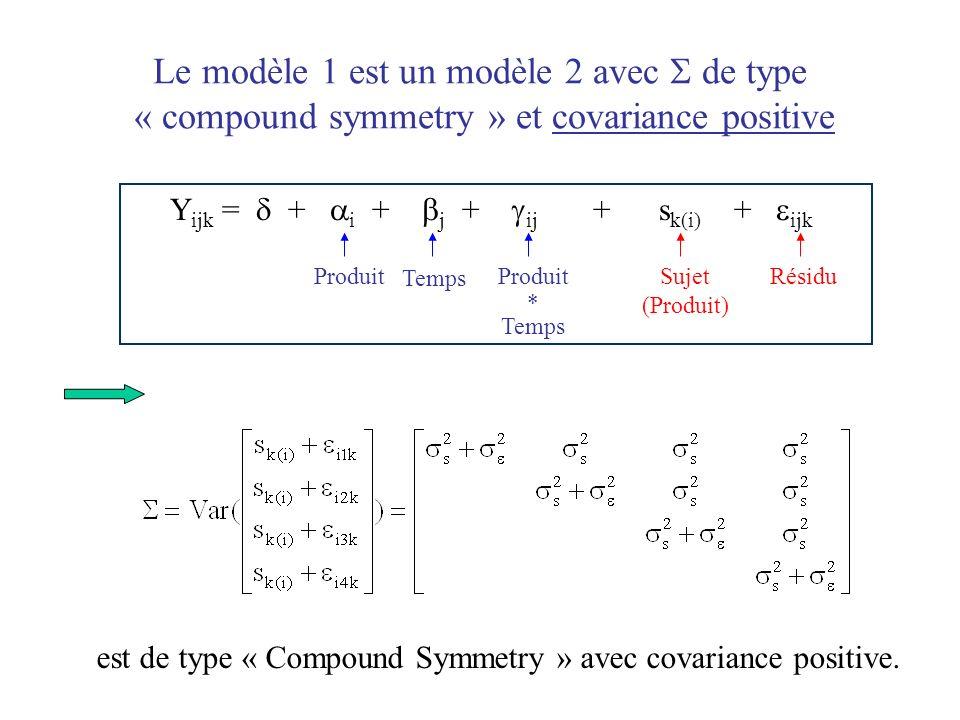 Le modèle 1 est un modèle 2 avec  de type « compound symmetry » et covariance positive