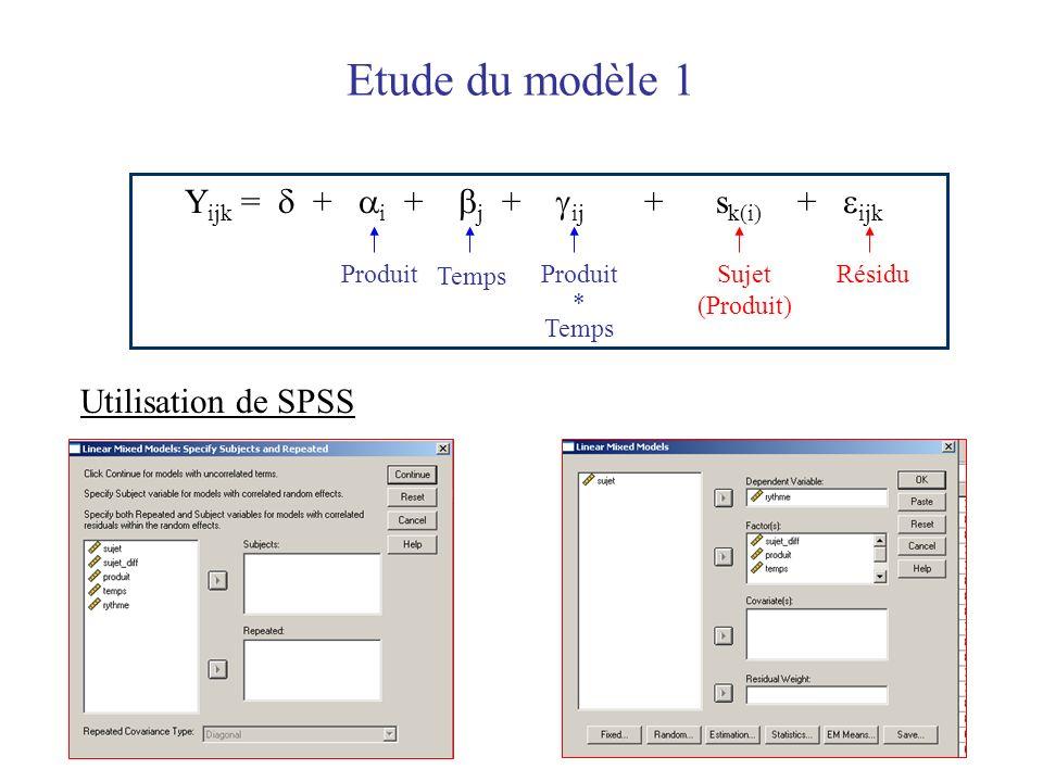 Etude du modèle 1 Yijk =  + i + j + ij + sk(i) + ijk