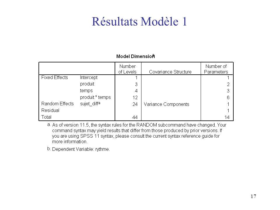 Résultats Modèle 1