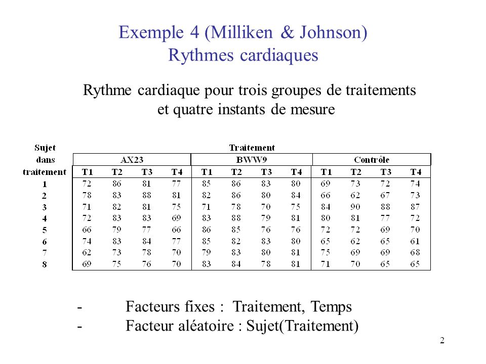 Exemple 4 (Milliken & Johnson) Rythmes cardiaques
