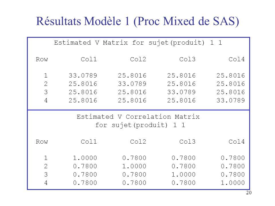 Résultats Modèle 1 (Proc Mixed de SAS)