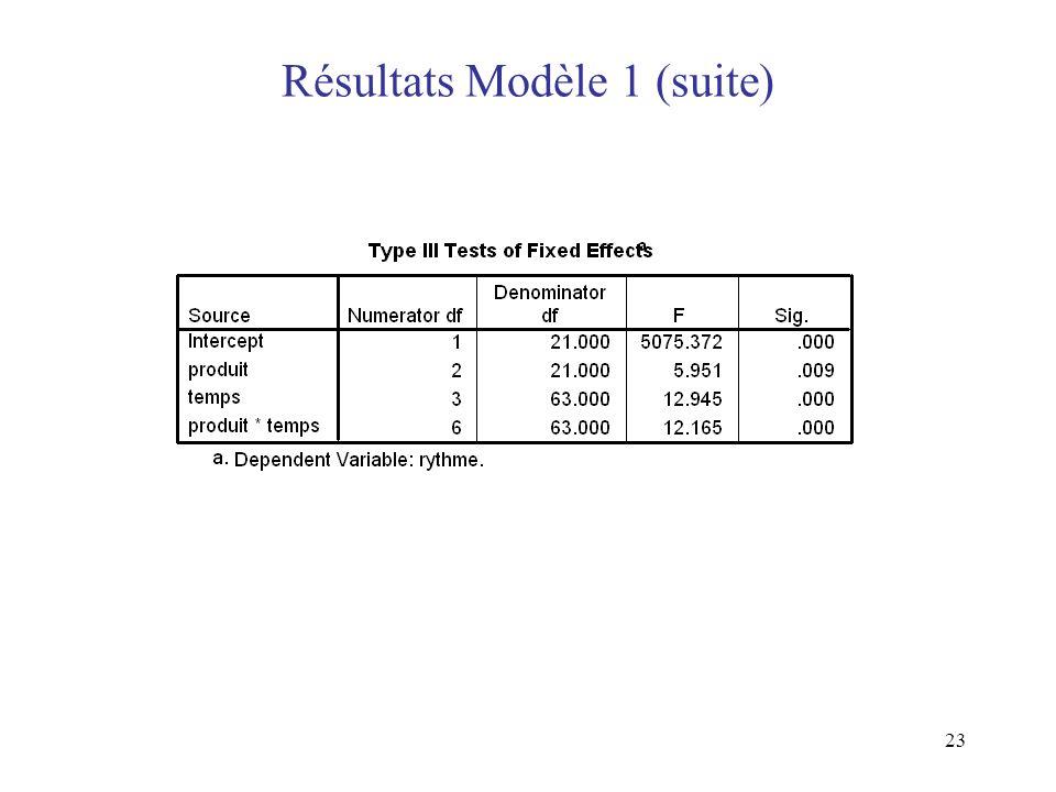 Résultats Modèle 1 (suite)