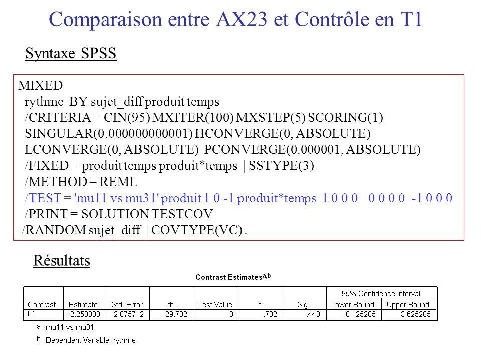 Comparaison entre AX23 et Contrôle en T1