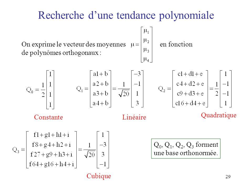 Recherche d'une tendance polynomiale