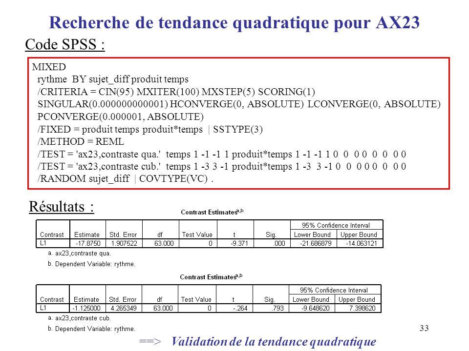 Recherche de tendance quadratique pour AX23