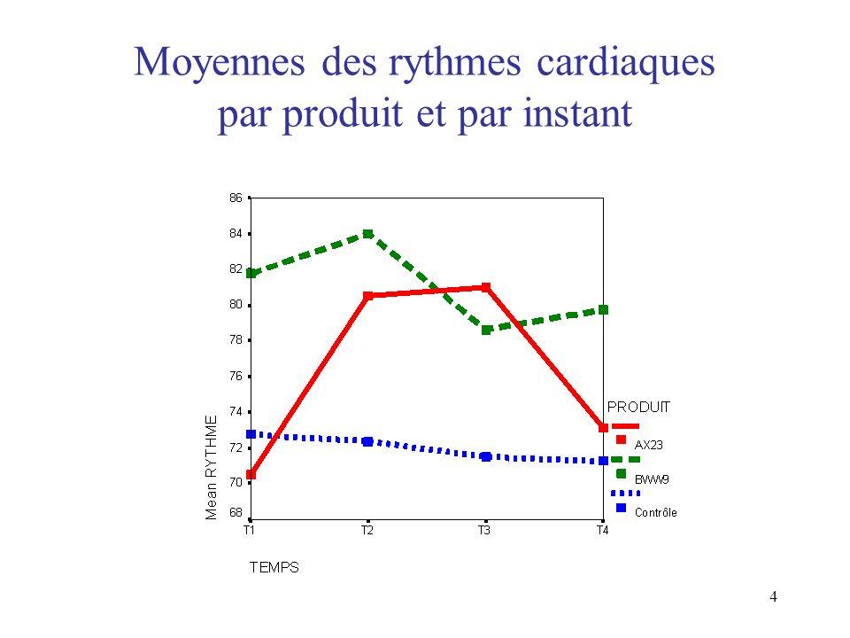 Moyennes des rythmes cardiaques par produit et par instant