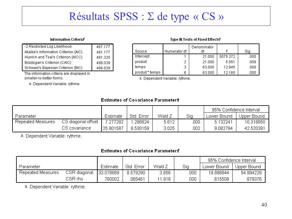Résultats SPSS :  de type « CS »