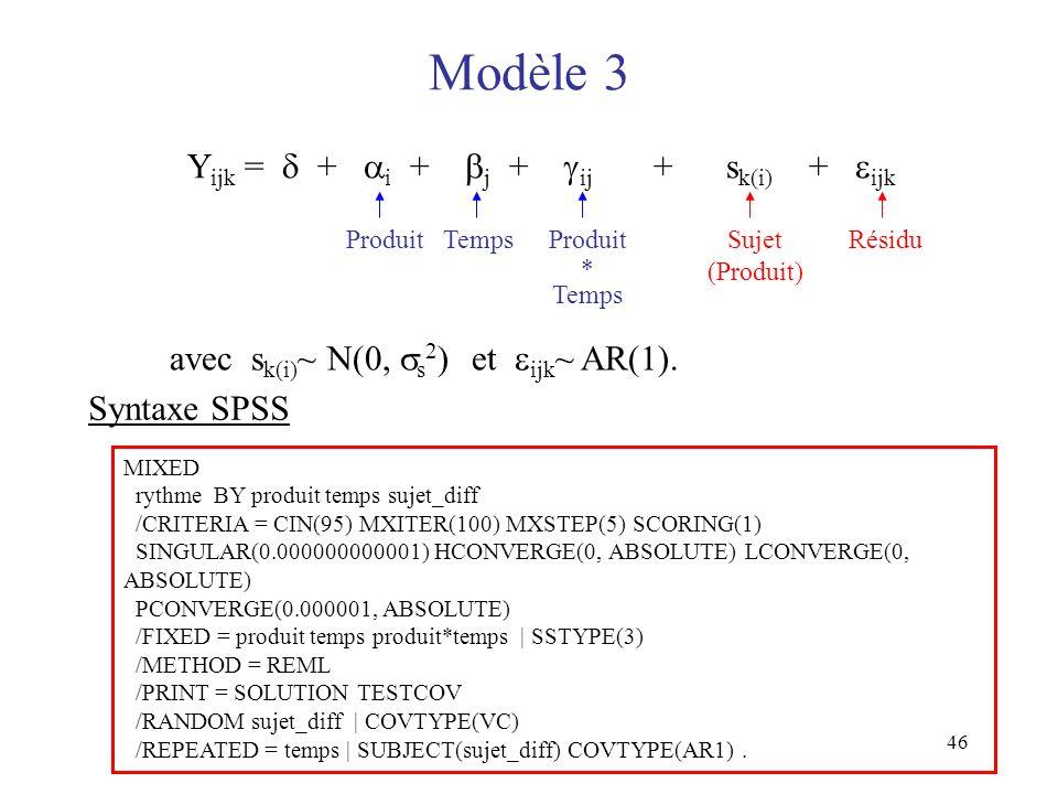 Modèle 3 Yijk =  + i + j + ij + sk(i) + ijk