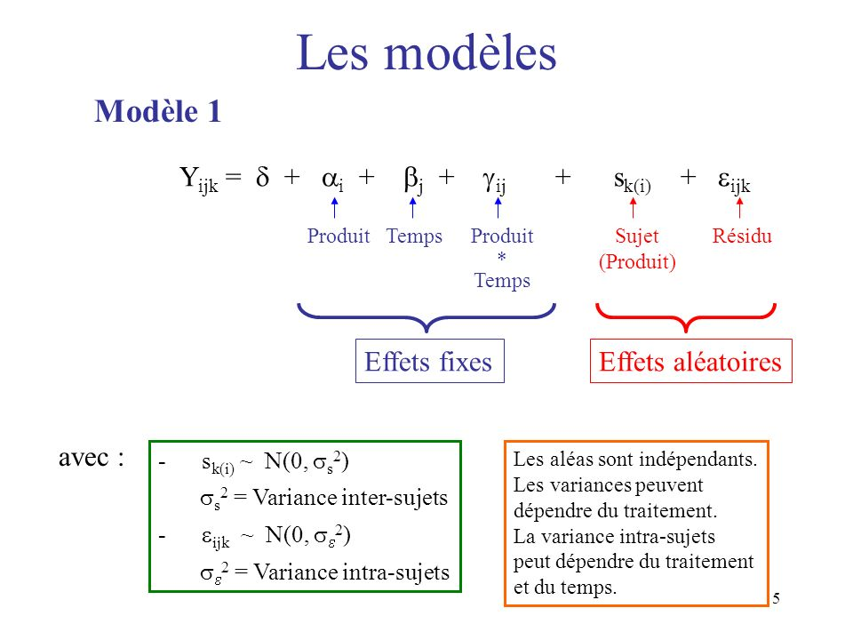 Les modèles Modèle 1 Yijk =  + i + j + ij + sk(i) + ijk