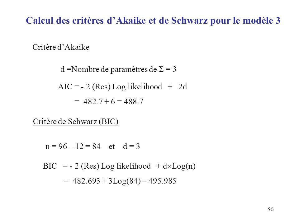 Calcul des critères d'Akaike et de Schwarz pour le modèle 3