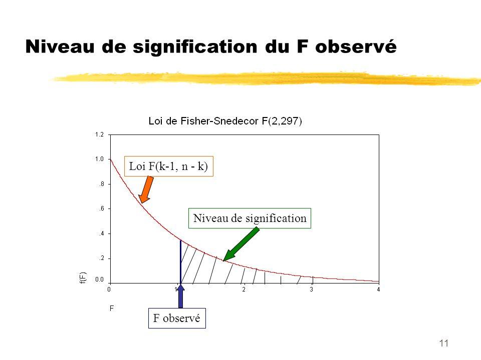 Niveau de signification du F observé