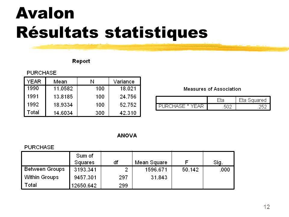 Avalon Résultats statistiques