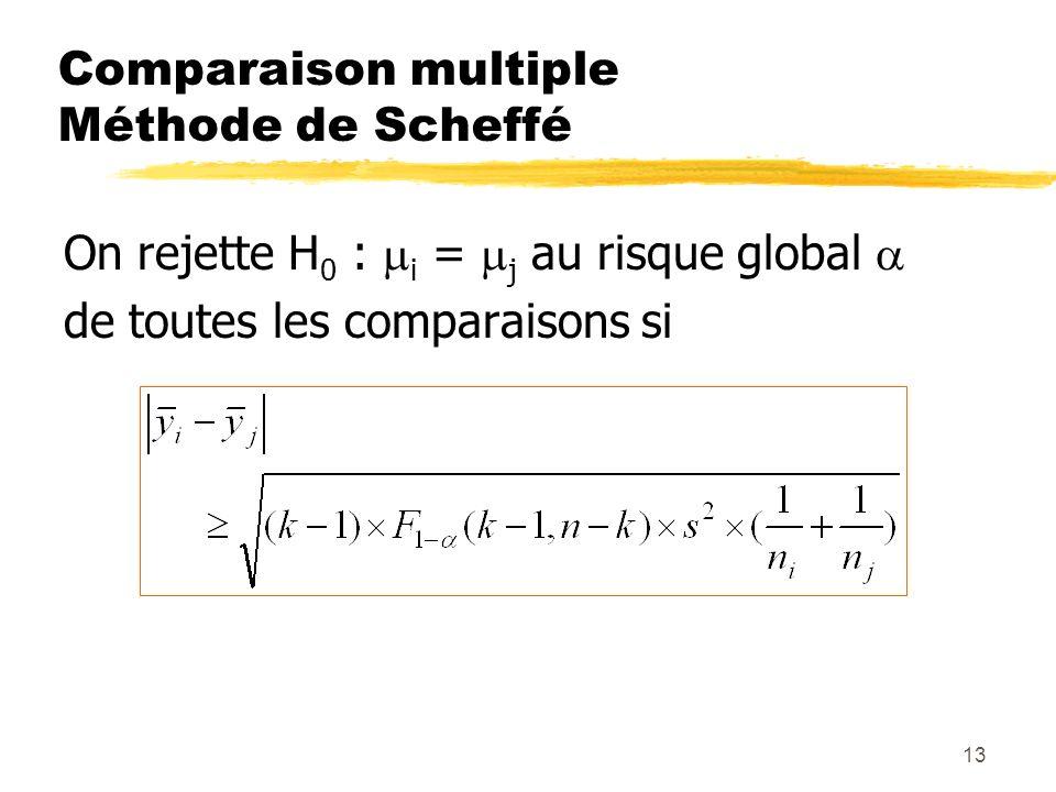 Comparaison multiple Méthode de Scheffé