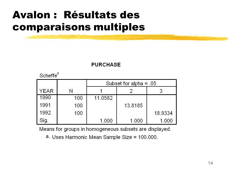 Avalon : Résultats des comparaisons multiples