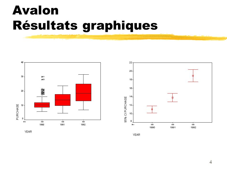 Avalon Résultats graphiques