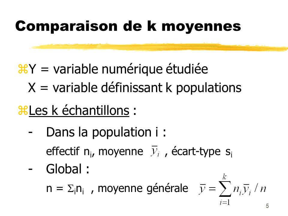 Comparaison de k moyennes