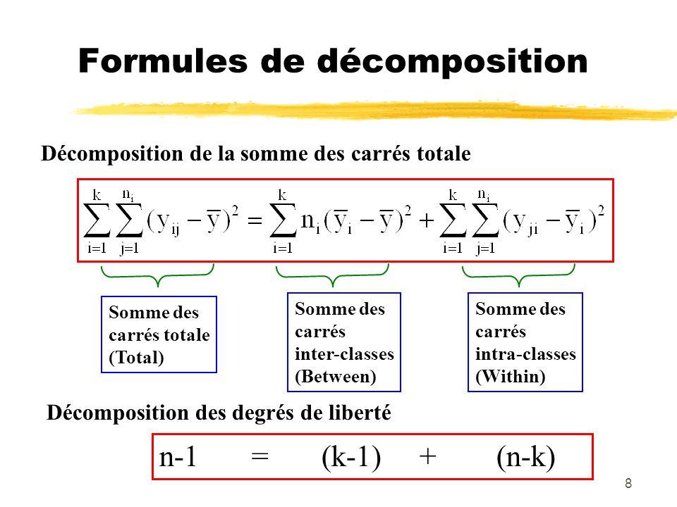Formules de décomposition