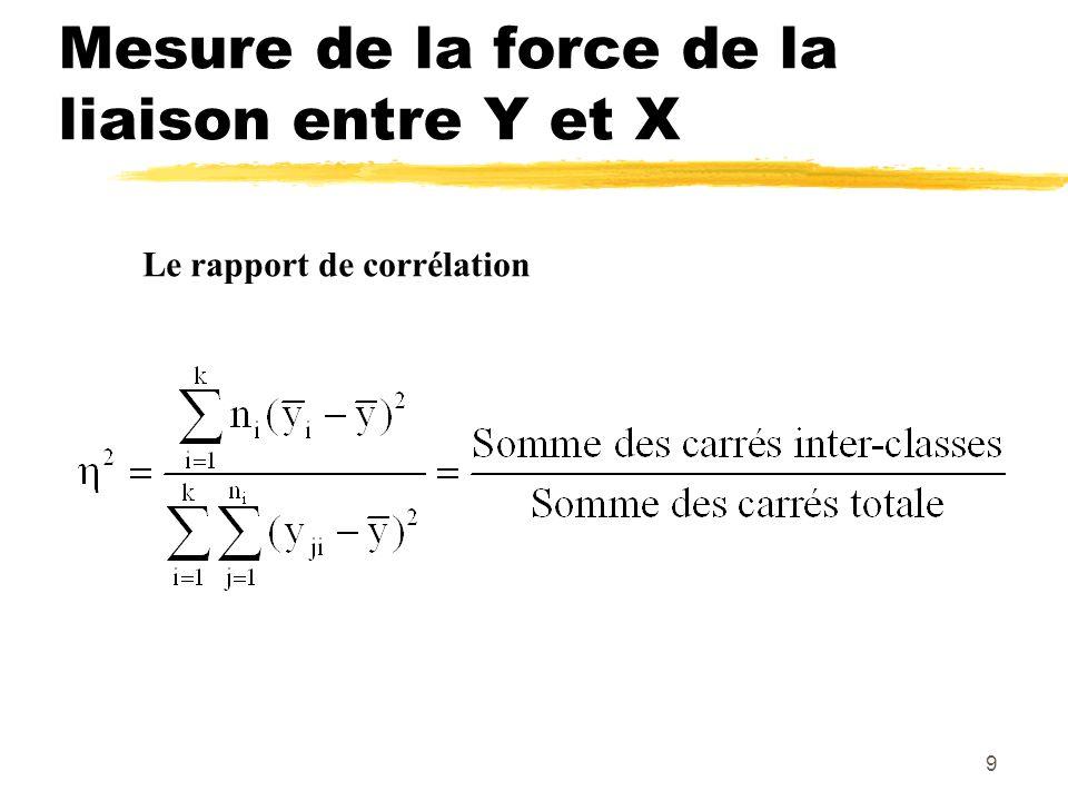 Mesure de la force de la liaison entre Y et X