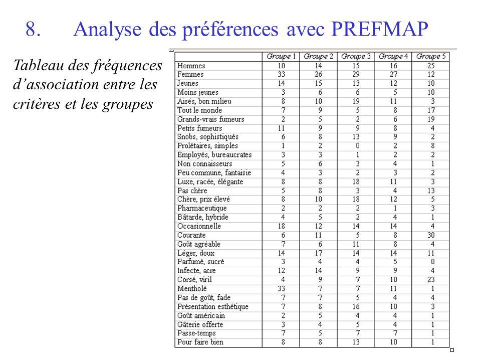 8. Analyse des préférences avec PREFMAP