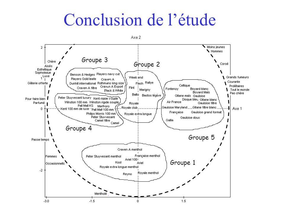 Conclusion de l'étude Groupe 3 Groupe 2 Groupe 4 Groupe 5 Groupe 1