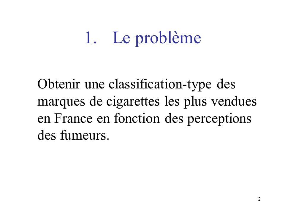 1. Le problème Obtenir une classification-type des marques de cigarettes les plus vendues en France en fonction des perceptions des fumeurs.