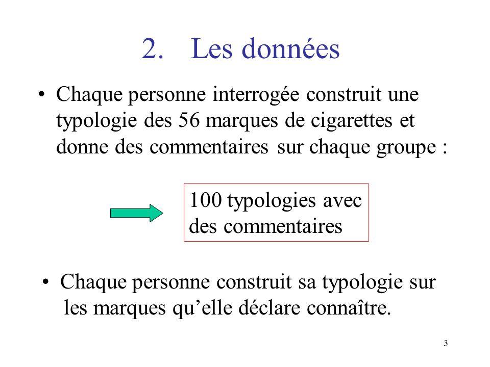 2. Les données Chaque personne interrogée construit une typologie des 56 marques de cigarettes et donne des commentaires sur chaque groupe :