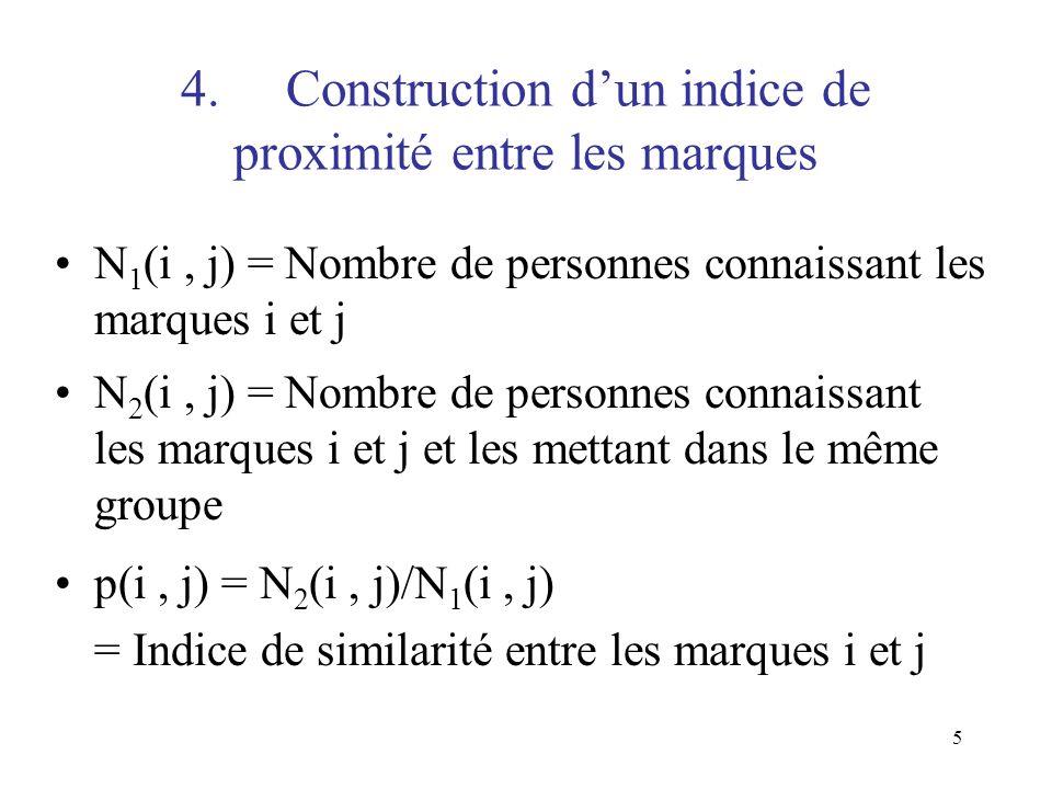 4. Construction d'un indice de proximité entre les marques