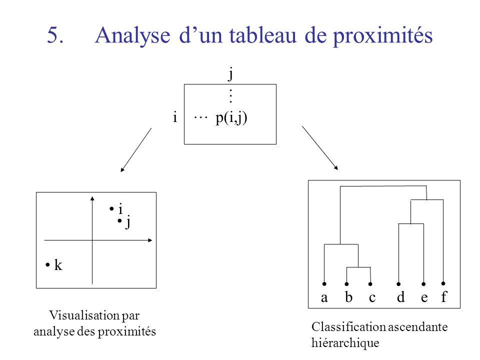 5. Analyse d'un tableau de proximités