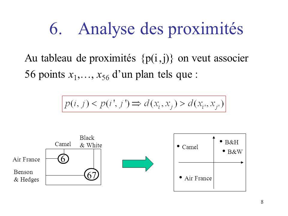 6. Analyse des proximités