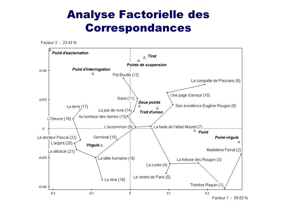 Analyse Factorielle des Correspondances